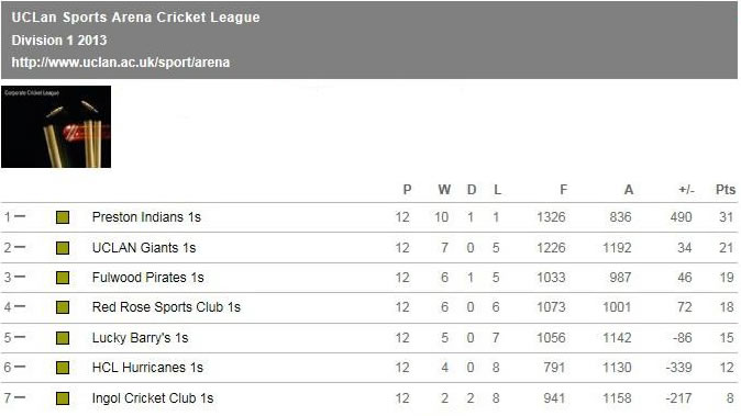 cricket-2020-league-2013