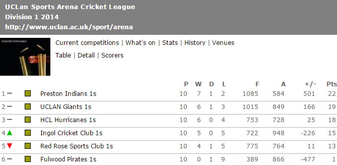 uclan-2014-league-table